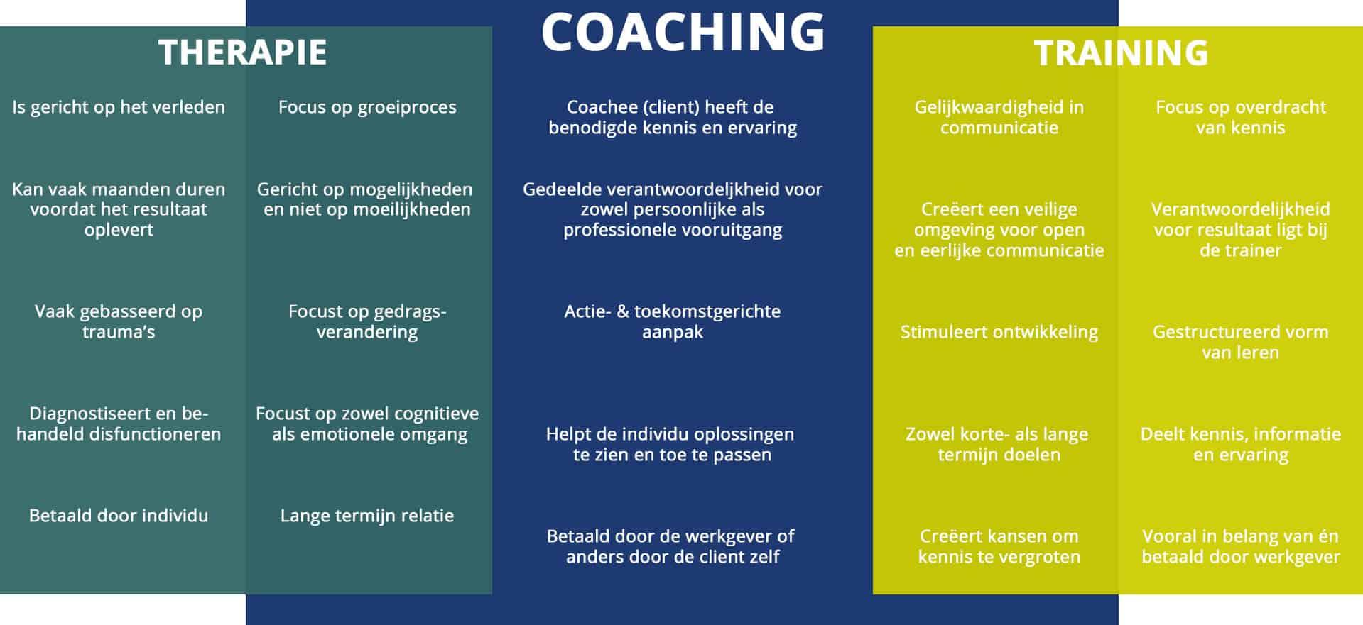 Een coach zoeken? Verschil tussen therapie, coaching & training
