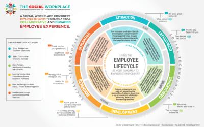 Employee eXperience (EX)