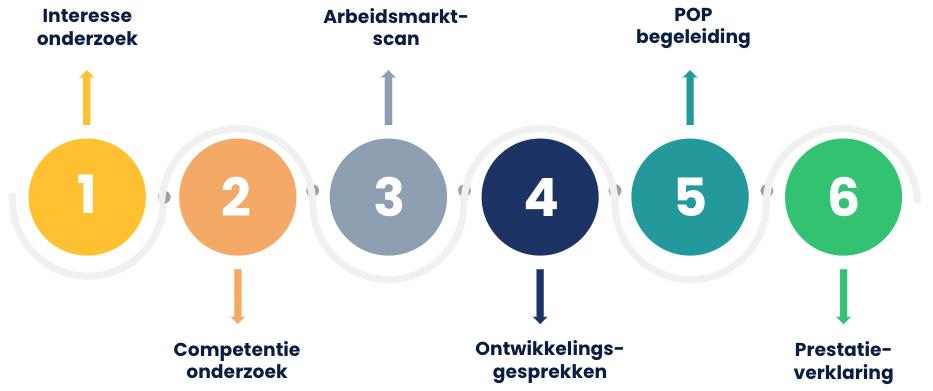 NL leert door ontwikkeltraject